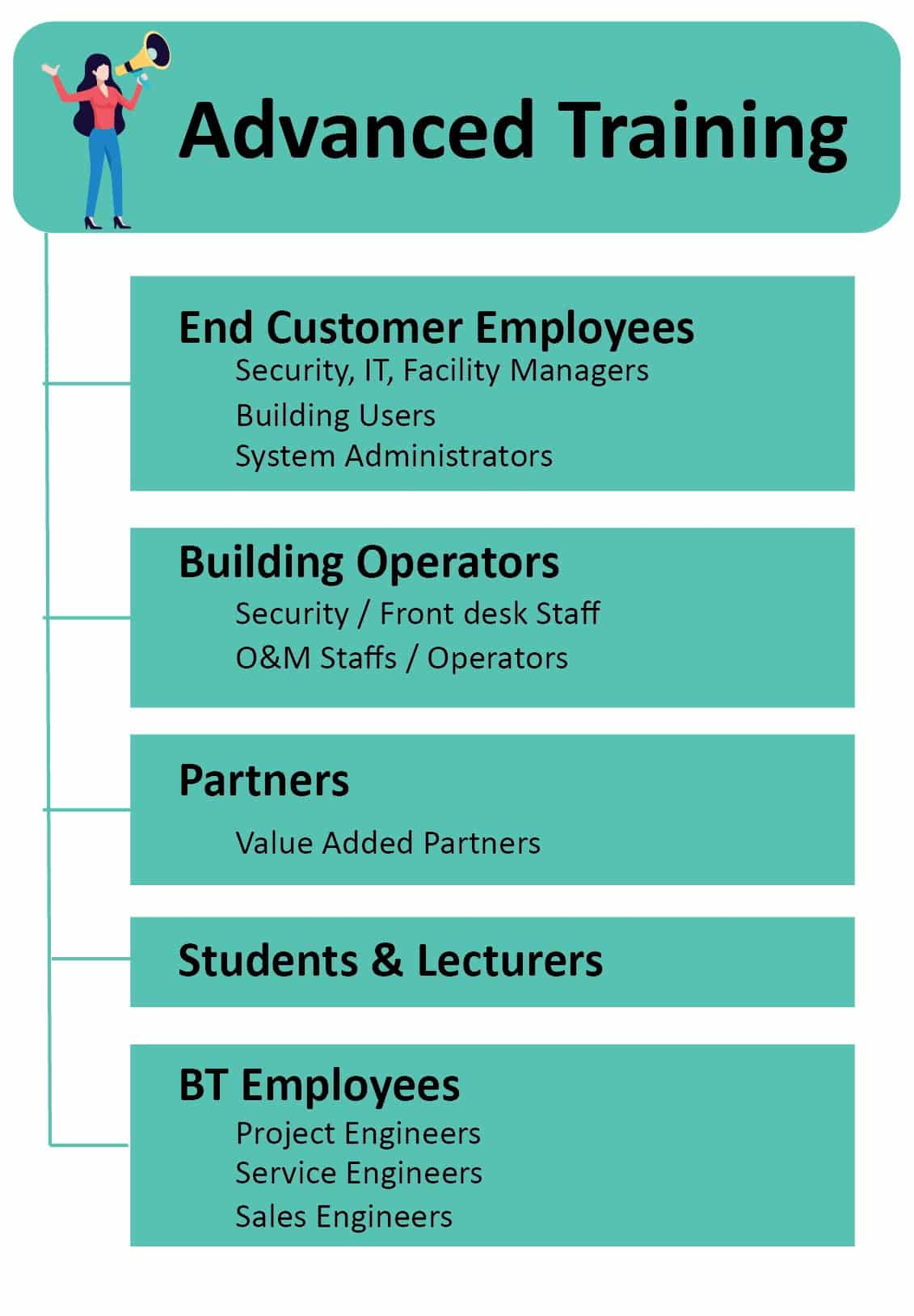 MEP HVAC Advanced Training for Students|Jobseekers in Adilabad Telangana|SMEClabs
