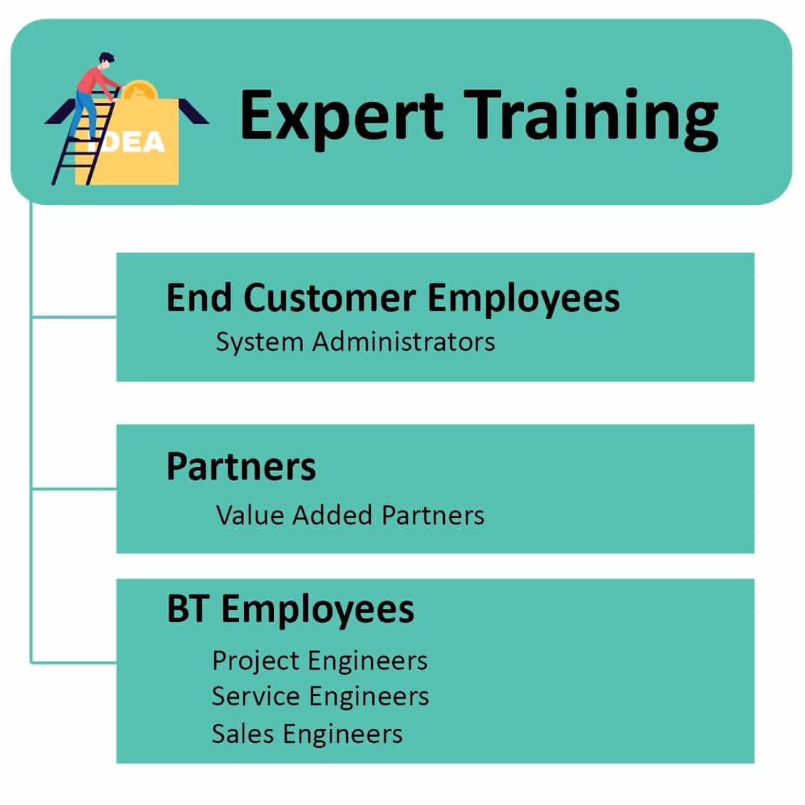 MEP HVAC Expert Training for Students|Jobseekers in Adilabad Telangana|SMEClabs