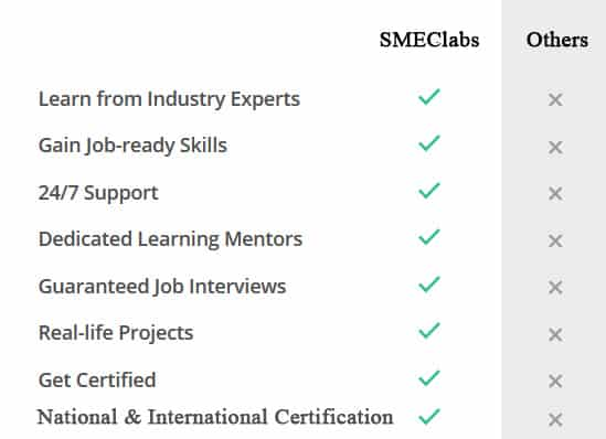 Certification Validity-Online Training Courses SMEClabs