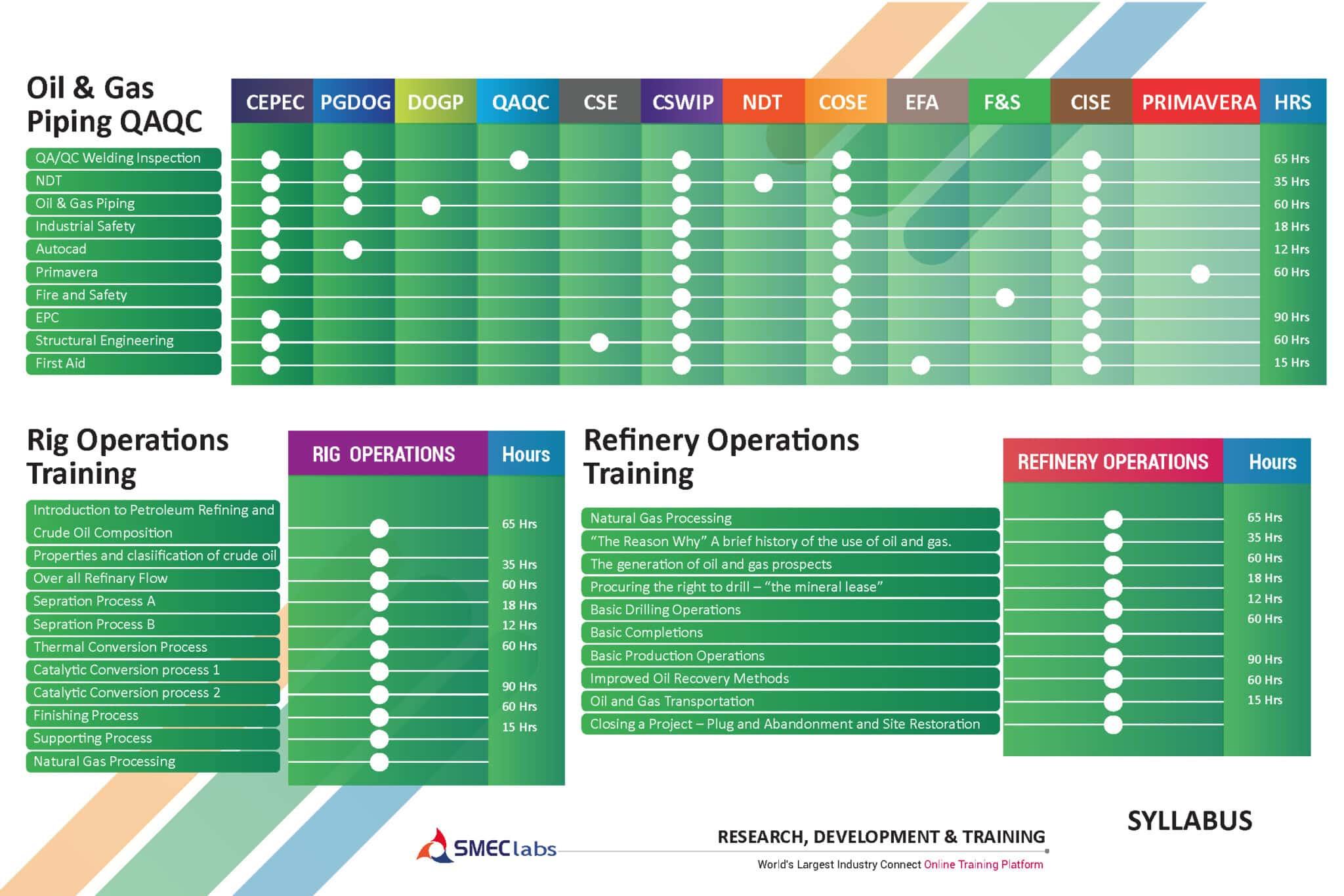 Oil & Gas Piping QA QC NDT Training Brochure Pdf